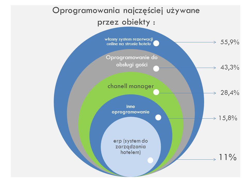 Oprogramowania najczęściej używane przez obiekty : Oprogramowanie do obsługi gości 55,9% 43,3% 28,4% 15,8% 11%