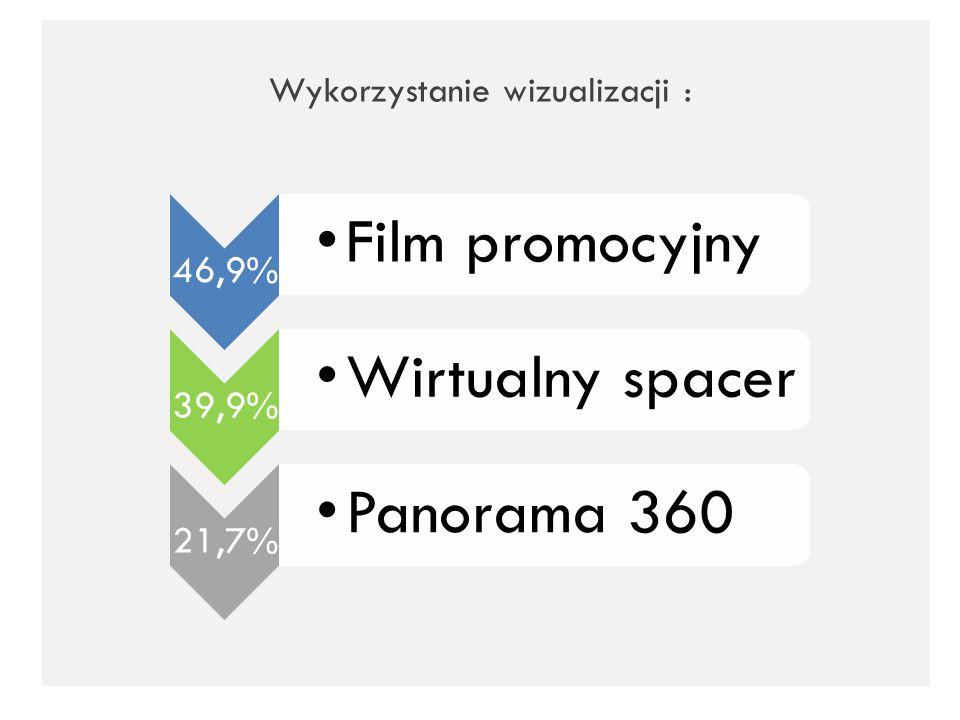 Wykorzystanie wizualizacji : 46,9% Film promocyjny 39,9% Wirtualny spacer 21,7% Panorama 360
