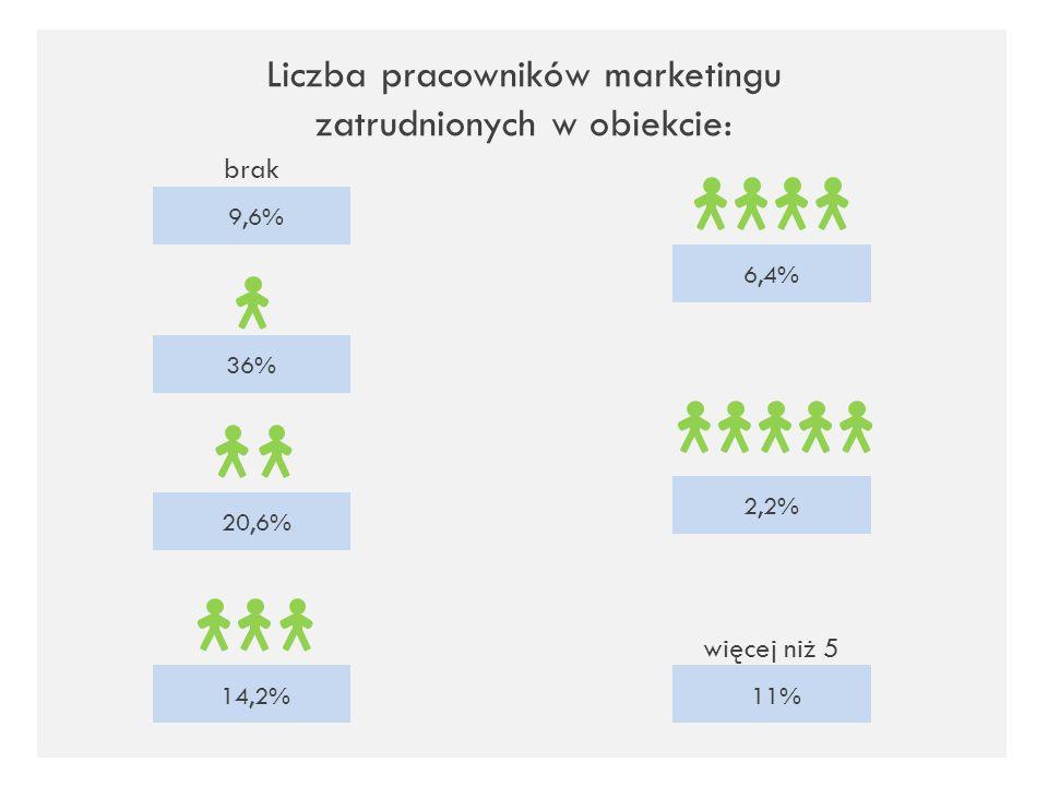 Liczba pracowników marketingu zatrudnionych w obiekcie: brak 9,6% 36% 20,6%14,2% 6,4% 2,2% więcej niż 5 11%