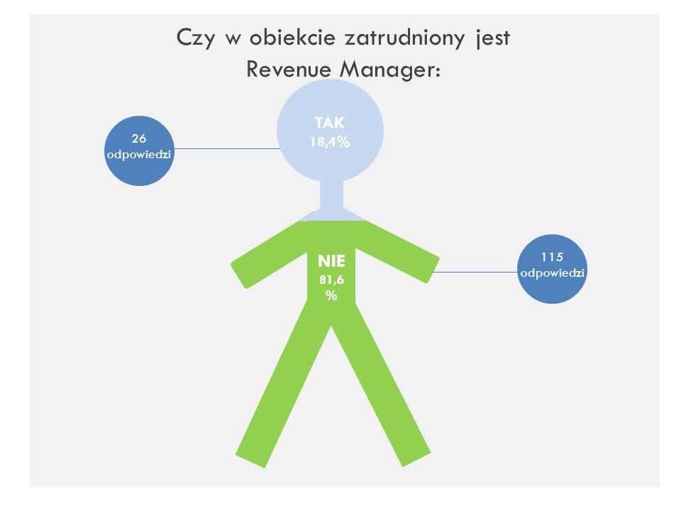 Czy w obiekcie zatrudniony jest Revenue Manager: TAK 18,4% NIE 81,6 % 26 odpowiedzi 115 odpowiedzi
