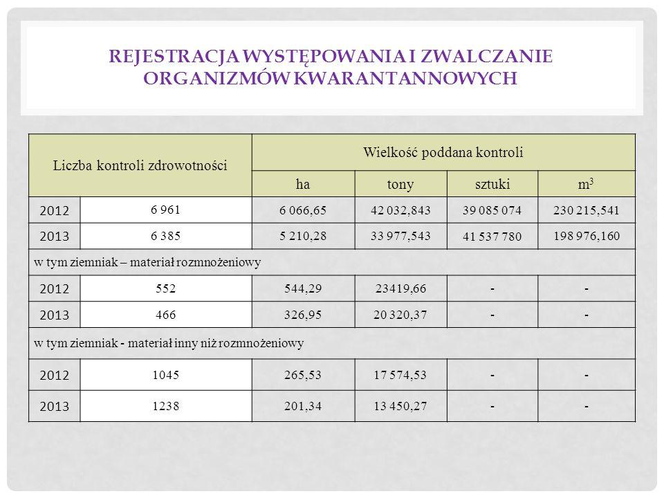 REJESTRACJA WYSTĘPOWANIA I ZWALCZANIE ORGANIZMÓW KWARANTANNOWYCH Liczba kontroli zdrowotności Wielkość poddana kontroli hatonysztukim3m3 2012 6 961 6