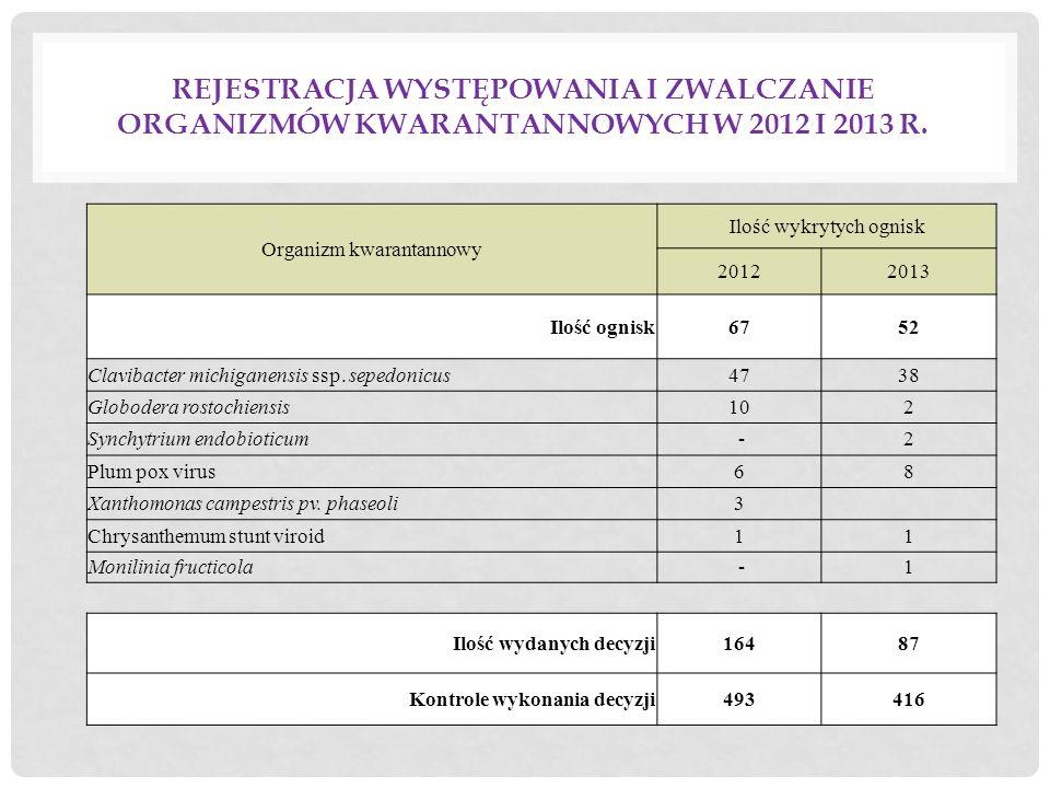 REJESTRACJA WYSTĘPOWANIA I ZWALCZANIE ORGANIZMÓW KWARANTANNOWYCH W 2012 I 2013 R. Organizm kwarantannowy Ilość wykrytych ognisk 20122013 Ilość ognisk6