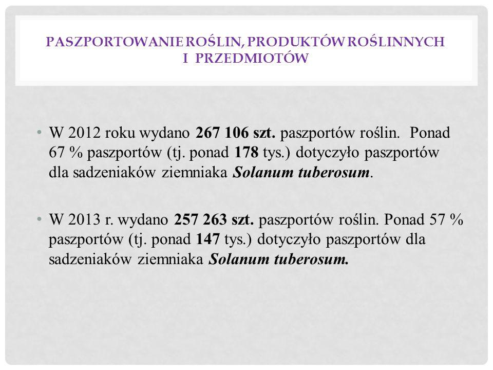 Miejsce przeprowadzonych kontroli Liczba podmiotów skontrolowanych Liczba przeprowadzonych kontroli Liczba stwierdzonych nieprawidłowości Liczba nałożonych sankcji karnych nieprawidłowe lub brak oznakowania/paszportów Mandat 20122013201220132012201320122013 Producent301277301277---- Giełda, targowisko36932714514781074 Miejsca sprzedaży ziemniaków do ostatecznego odbiorcy, bez dalszej dystrybucji 47443347443471723 Centra dystrybucji108103108123-1-- Zakłady przetwórcze ziemniaka 66166-0-- Kontrole na drodze-1-25-1-- Razem1258114710441012152997 KONTROLE W ZAKRESIE PRAWIDŁOWOŚCI PRZEMIESZCZANIA ZIEMNIAKÓW, PRZEPROWADZONE W 2012 I 2013 R.
