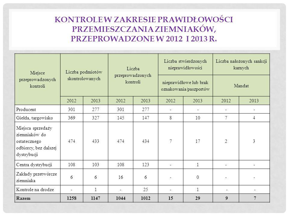 W wyniku przeprowadzonych czynności kontrolnych stwierdzono nieprawidłowości w stosunku, do których wystawiono: 2012 r.