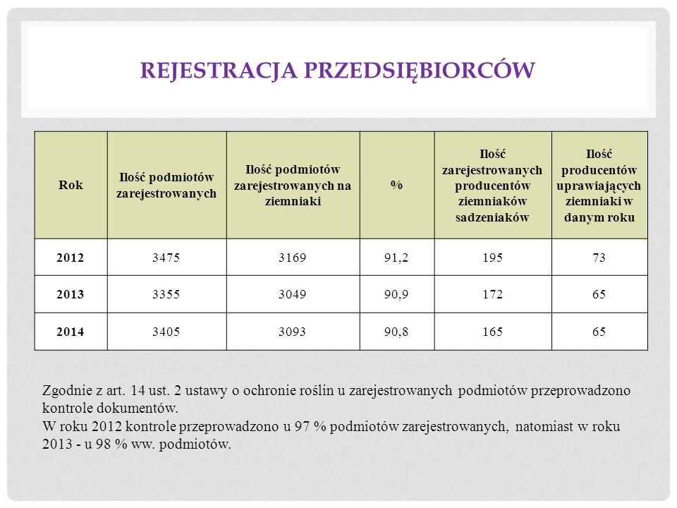 REJESTRACJA PRZEDSIĘBIORCÓW Rok Ilość podmiotów zarejestrowanych Ilość podmiotów zarejestrowanych na ziemniaki % Ilość zarejestrowanych producentów ziemniaków sadzeniaków Ilość producentów uprawiających ziemniaki w danym roku 20123475316991,219573 20133355304990,917265 20143405309390,816565 Zgodnie z art.