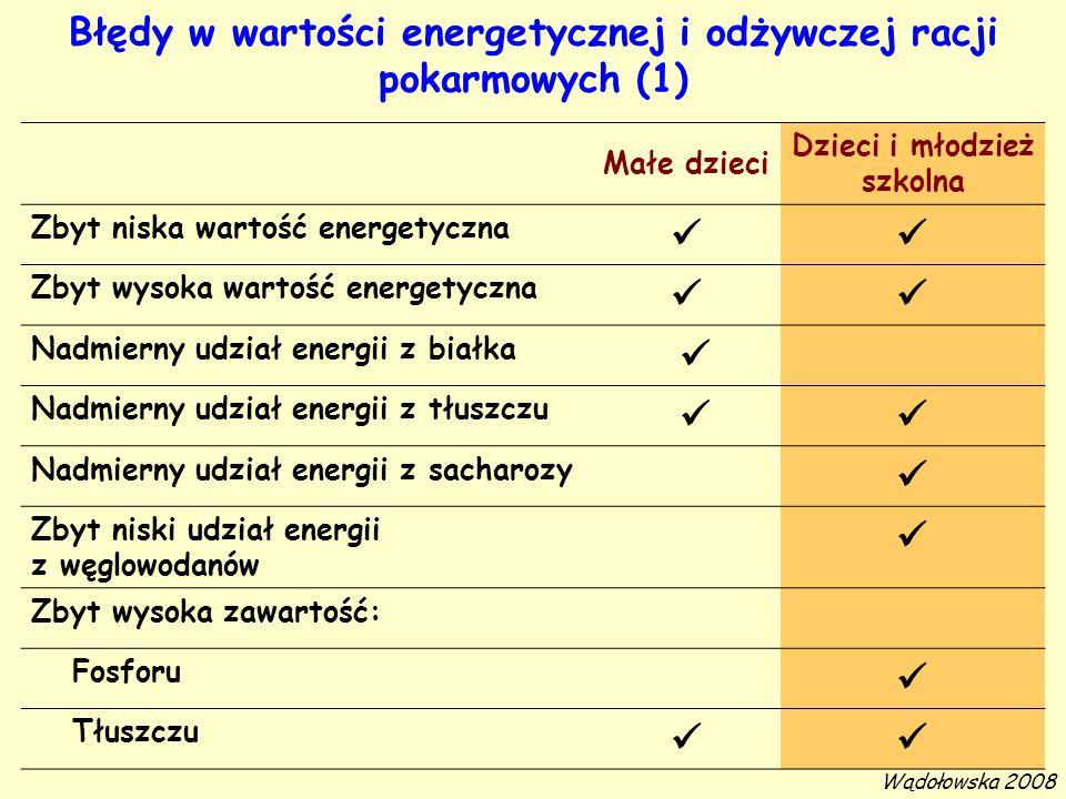 Błędy w wartości energetycznej i odżywczej racji pokarmowych (1) Małe dzieci Dzieci i młodzież szkolna Zbyt niska wartość energetyczna Zbyt wysoka war