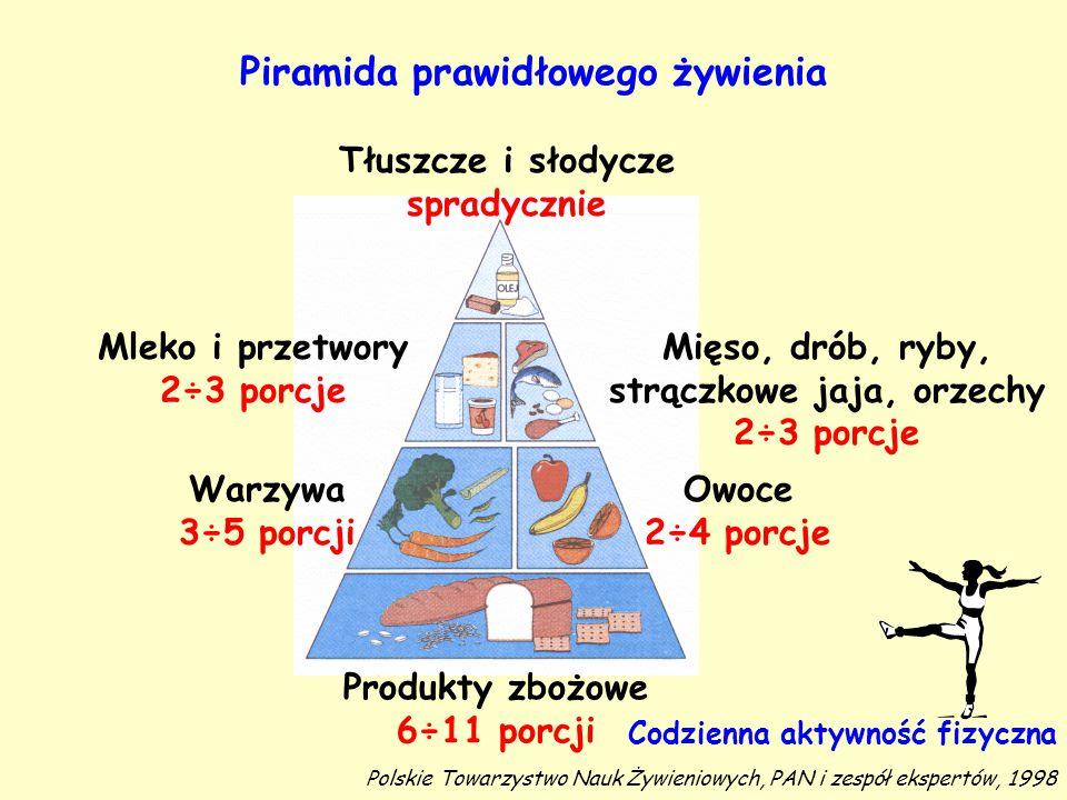 Piramida prawidłowego żywienia Tłuszcze i słodycze spradycznie Mleko i przetwory 2÷3 porcje Mięso, drób, ryby, strączkowe jaja, orzechy 2÷3 porcje War