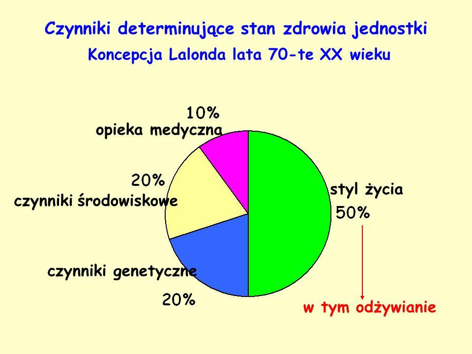 Czynniki determinujące stan zdrowia jednostki Koncepcja Lalonda lata 70-te XX wieku styl życia czynniki genetyczne czynniki środowiskowe opieka medycz