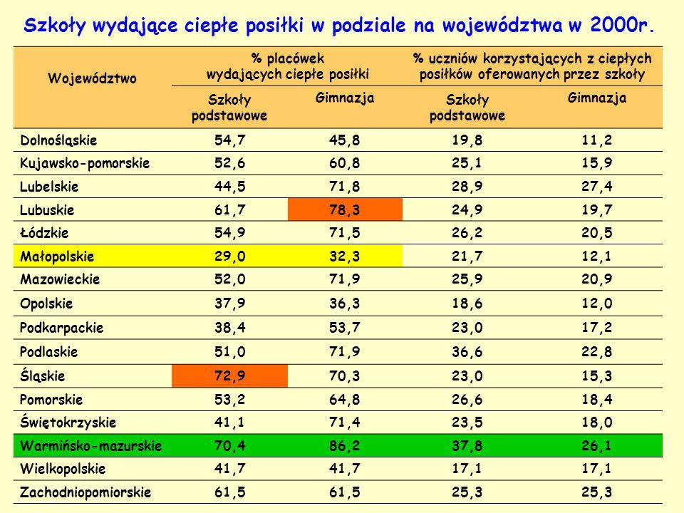 Szkoły wydające ciepłe posiłki w podziale na województwa w 2000r. Województwo % placówek wydających ciepłe posiłki % uczniów korzystających z ciepłych