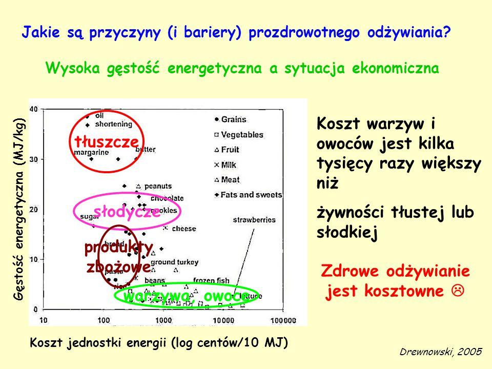 Wysoka gęstość energetyczna a sytuacja ekonomiczna Drewnowski, 2005 Koszt warzyw i owoców jest kilka tysięcy razy większy niż żywności tłustej lub sło