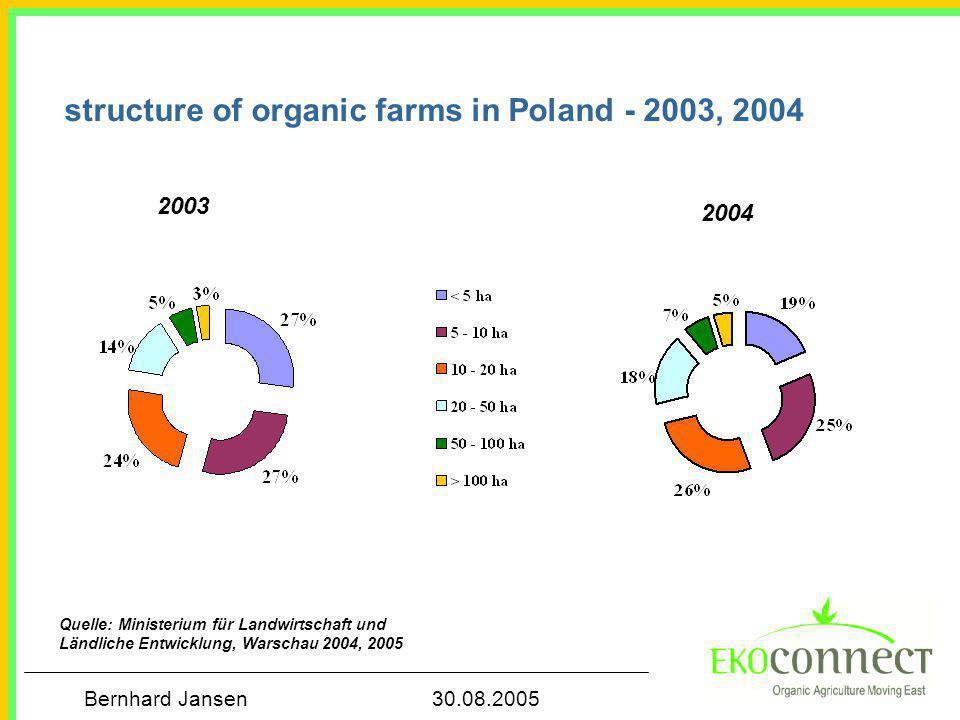 Bernhard Jansen 30.08.2005 structure of organic farms in Poland - 2003, 2004 Quelle: Ministerium für Landwirtschaft und Ländliche Entwicklung, Warschau 2004, 2005 2003 2004