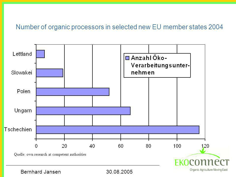 Bernhard Jansen 30.08.2005 Number of organic processors in selected new EU member states 2004 Quelle: own research at competent authorities