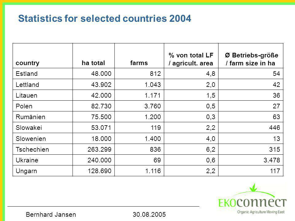Bernhard Jansen 30.08.2005 countryha totalfarms % von total LF / agricult.