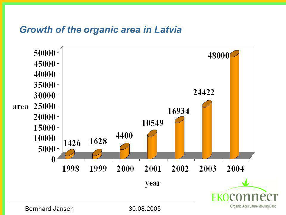 Bernhard Jansen 30.08.2005 Growth of the number of organic farms in Poland Quelle: Ministerium für Landwirtschaft und Ländliche Entwicklung, Warschau 2004 *geschätzt