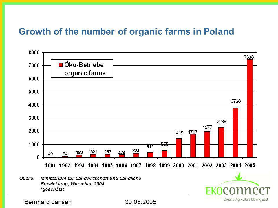 Bernhard Jansen 30.08.2005 Growth of the number of organic farms in Poland Quelle: Ministerium für Landwirtschaft und Ländliche Entwicklung, Warschau 2004 *geschätzt
