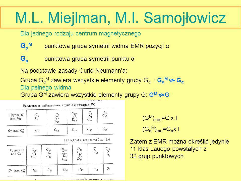 M.L. Miejlman, M.I. Samojłowicz Dla jednego rodzaju centrum magnetycznego G α M punktowa grupa symetrii widma EMR pozycji α G α punktowa grupa symetri