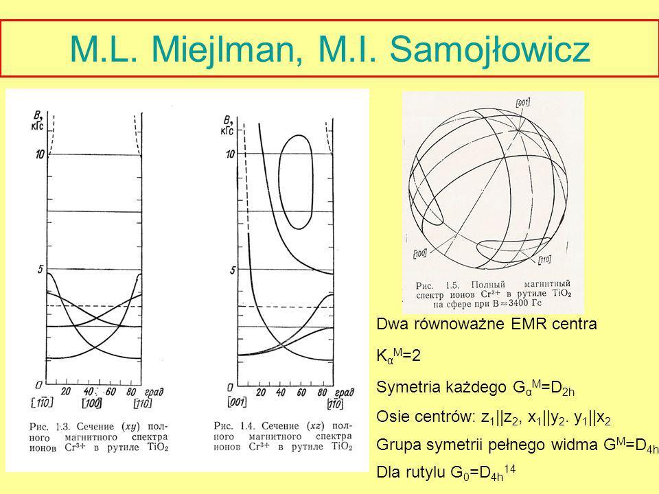 Dwa równoważne EMR centra K α M =2 Symetria każdego G α M =D 2h Osie centrów: z 1 ||z 2, x 1 ||y 2. y 1 ||x 2 Grupa symetrii pełnego widma G M =D 4h D