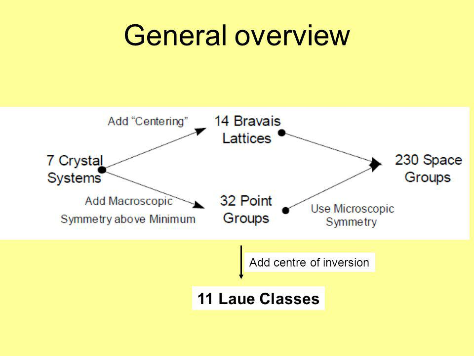 Crystal systems Crystals are grouped into seven crystal systems, according to characteristic symmetry of their unit cell.symmetry The characteristic symmetry of a crystal is a combination of one or more rotations and inversions.