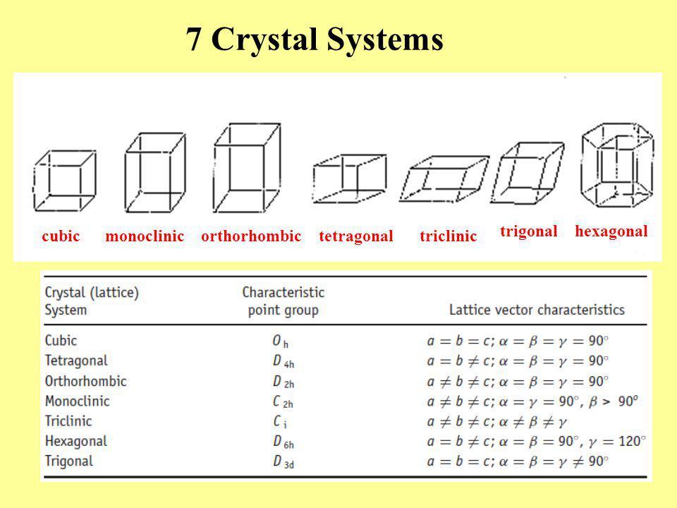 triclinic trigonalhexagonal cubictetragonalmonoclinicorthorhombic 7 Crystal Systems