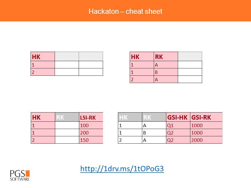 Hackaton – cheat sheet http://1drv.ms/1tOPoG3