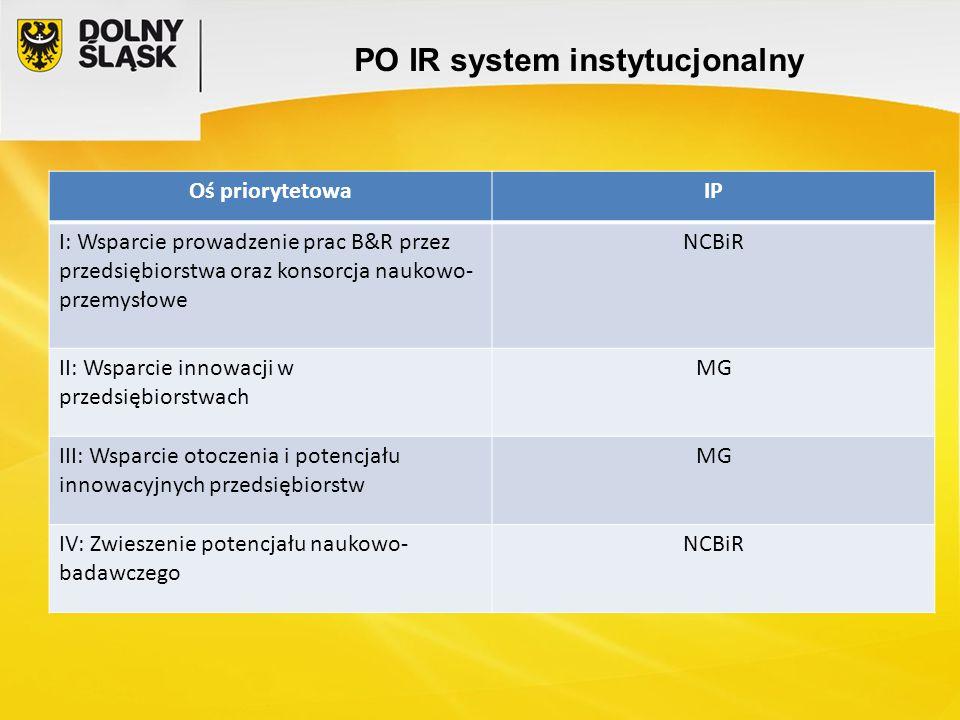 PO IR system instytucjonalny Oś priorytetowaIP I: Wsparcie prowadzenie prac B&R przez przedsiębiorstwa oraz konsorcja naukowo- przemysłowe NCBiR II: W