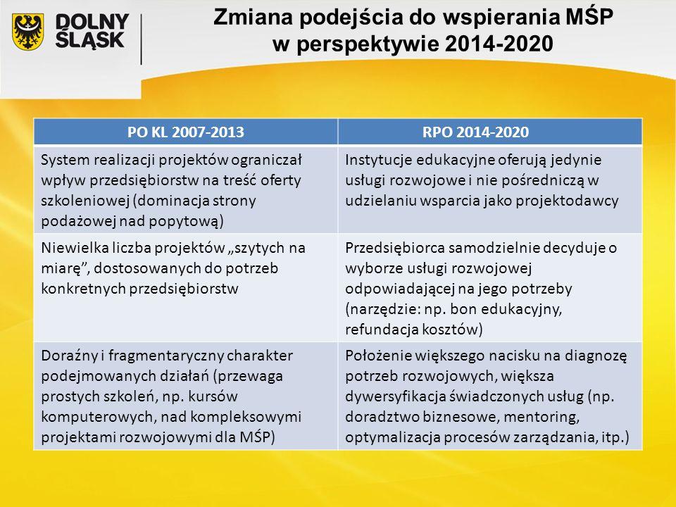 Zmiana podejścia do wspierania MŚP w perspektywie 2014-2020 PO KL 2007-2013RPO 2014-2020 System realizacji projektów ograniczał wpływ przedsiębiorstw