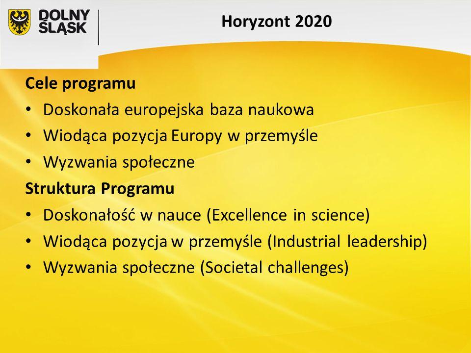 Horyzont 2020 Cele programu Doskonała europejska baza naukowa Wiodąca pozycja Europy w przemyśle Wyzwania społeczne Struktura Programu Doskonałość w n