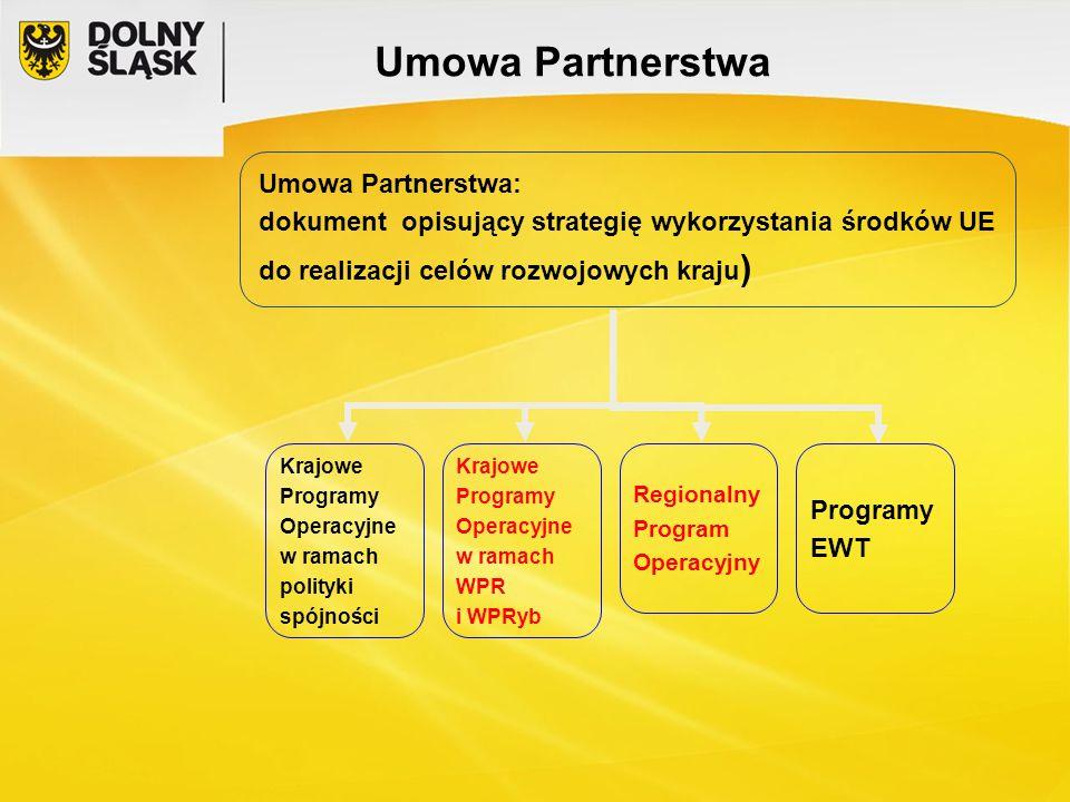 Umowa Partnerstwa: dokument opisujący strategię wykorzystania środków UE do realizacji celów rozwojowych kraju ) Krajowe Programy Operacyjne w ramach