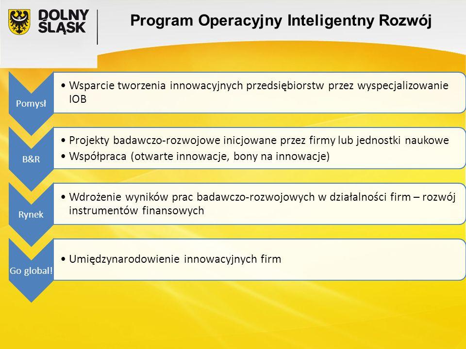 Program Operacyjny Inteligentny Rozwój Pomysł Wsparcie tworzenia innowacyjnych przedsiębiorstw przez wyspecjalizowanie IOB B&R Projekty badawczo-rozwo