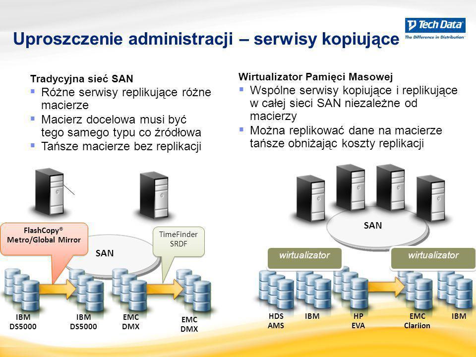 Uproszczenie administracji – serwisy kopiujące 10 Tradycyjna sieć SAN  Różne serwisy replikujące różne macierze  Macierz docelowa musi być tego same