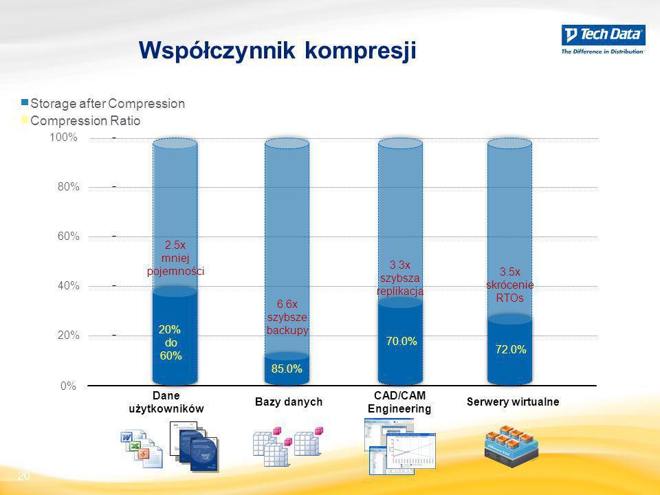 Współczynnik kompresji 20 Storage after Compression 0% 20% 40% 60% 80% 100% Bazy danych Dane użytkowników CAD/CAM Engineering Serwery wirtualne 2.5x m