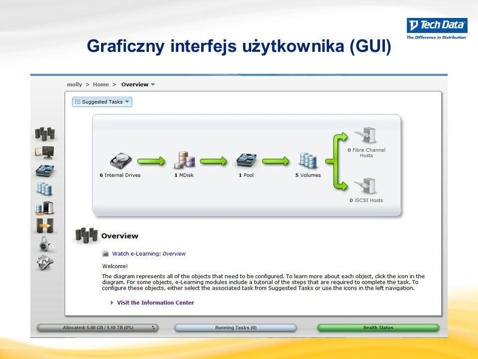 Graficzny interfejs użytkownika (GUI)