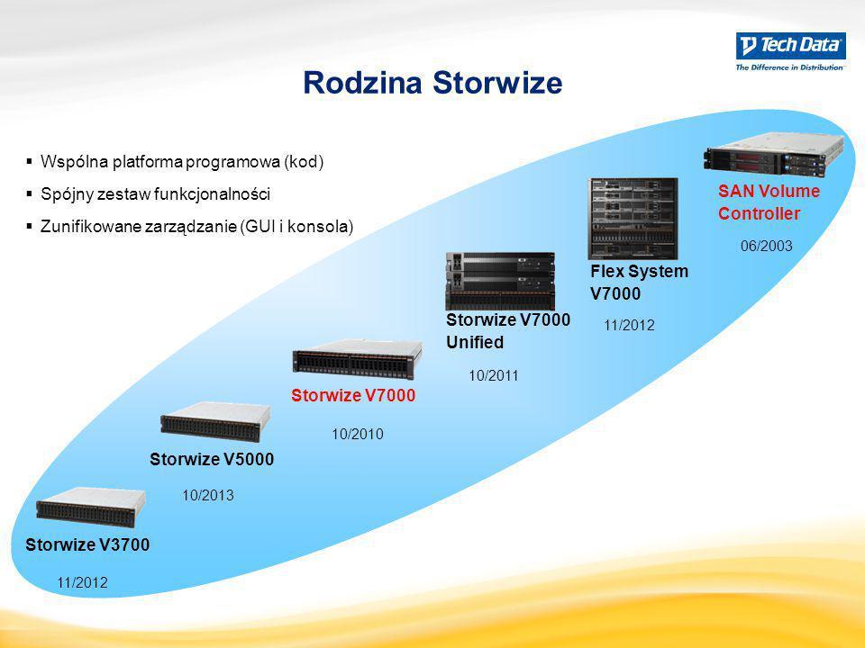 SAN Volume Controller 06/2003 Rodzina Storwize Storwize V7000 Unified 10/2011 Storwize V7000 10/2010 Storwize V3700 11/2012 Flex System V7000 11/2012