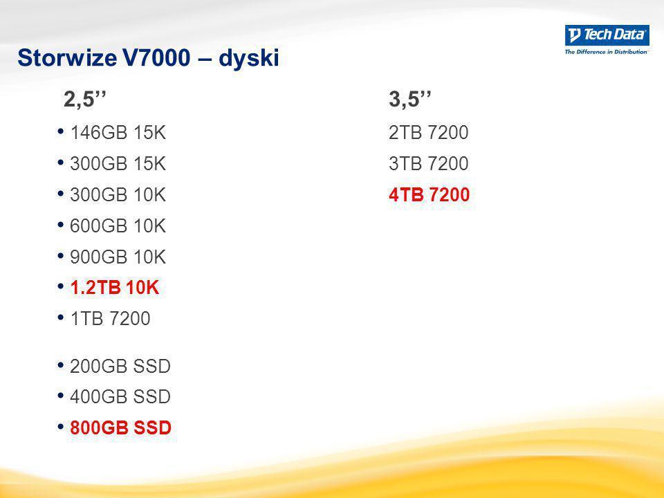 Storwize V7000 – dyski 2,5''3,5'' 146GB 15K2TB 7200 300GB 15K3TB 7200 300GB 10K 4TB 7200 600GB 10K 900GB 10K 1.2TB 10K 1TB 7200 200GB SSD 400GB SSD 80