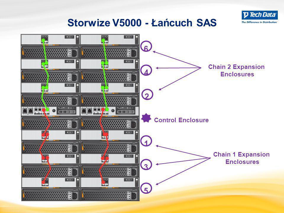 Storwize V5000 - Łańcuch SAS Control Enclosure 1 2 3 4 5 6 Chain 1 Expansion Enclosures Chain 2 Expansion Enclosures