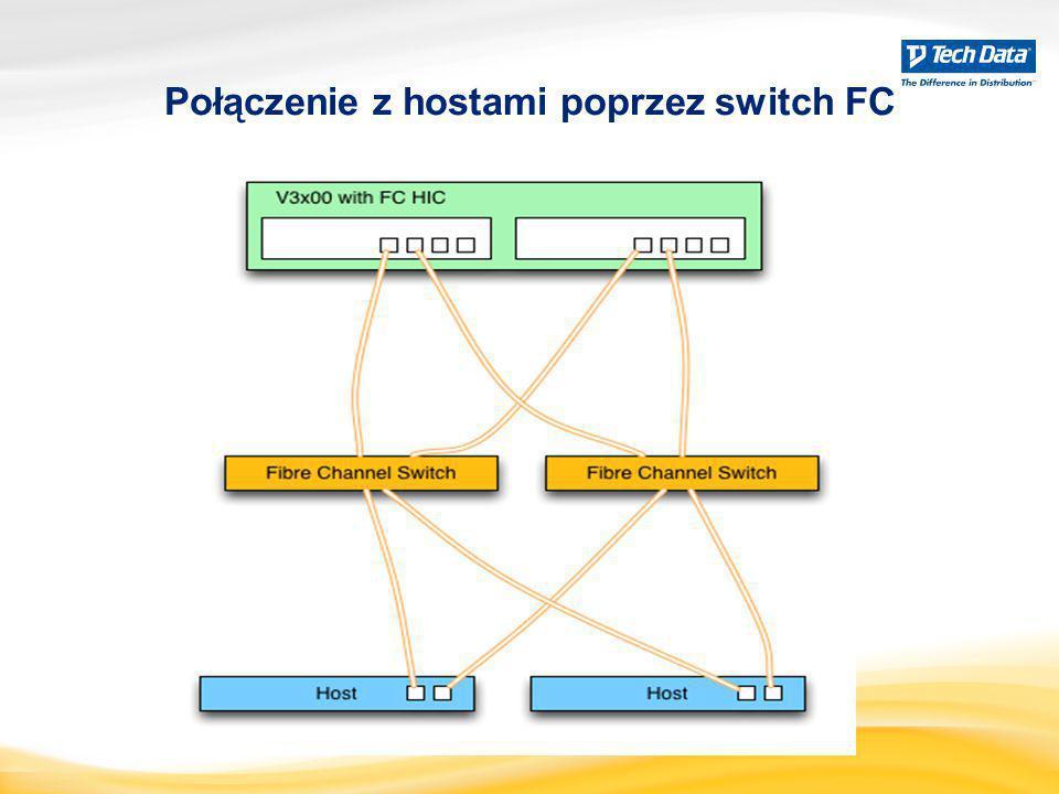 Połączenie z hostami poprzez switch FC