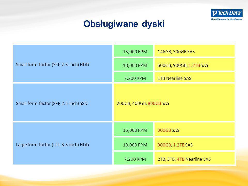 Small form-factor (SFF, 2.5-inch) HDD 15,000 RPM146GB, 300GB SAS 10,000 RPM600GB, 900GB, 1.2TB SAS 7,200 RPM1TB Nearline SAS Small form-factor (SFF, 2
