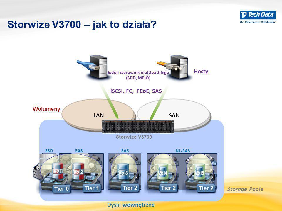 Storwize V3700 – jak to działa? LAN Jeden sterownik multipathingu (SDD, MPIO) SAN Storwize V3700 Dyski wewnętrzne SSDSAS Storage Poole iSCSI, FC, FCoE