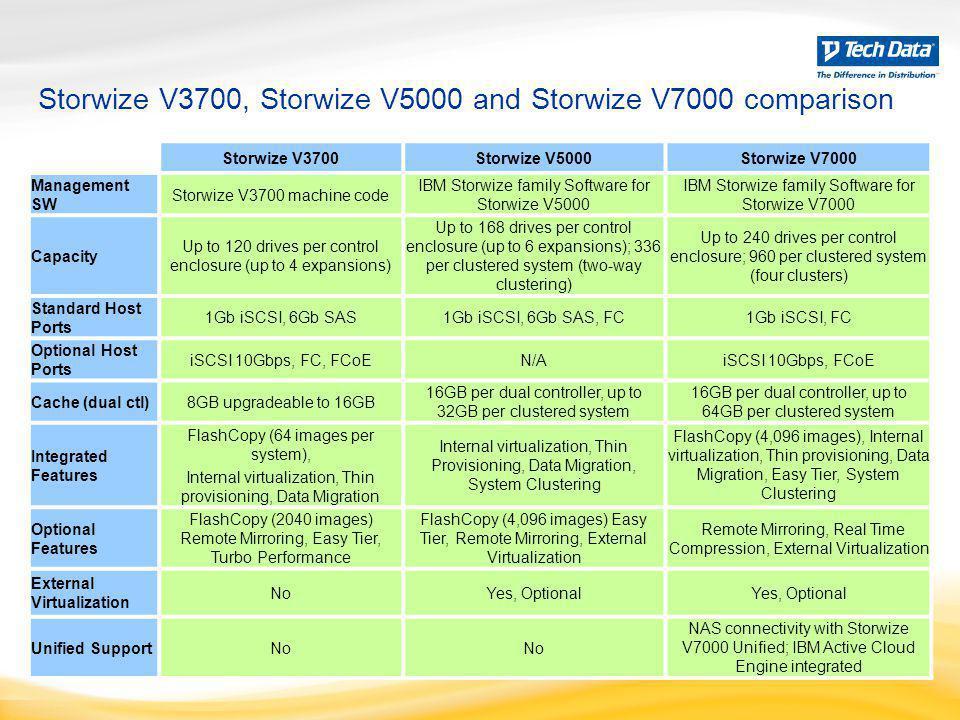 Storwize V3700, Storwize V5000 and Storwize V7000 comparison Storwize V3700Storwize V5000Storwize V7000 Management SW Storwize V3700 machine code IBM