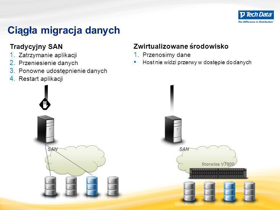 SAN Ciągła migracja danych Tradycyjny SAN 1. Zatrzymanie aplikacji 2. Przeniesienie danych 3. Ponowne udostępnienie danych 4. Restart aplikacji Zwirtu