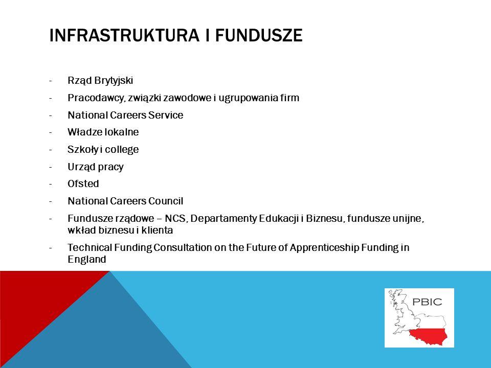 INFRASTRUKTURA I FUNDUSZE -Rząd Brytyjski -Pracodawcy, związki zawodowe i ugrupowania firm -National Careers Service -Władze lokalne -Szkoły i college -Urząd pracy -Ofsted -National Careers Council -Fundusze rządowe – NCS, Departamenty Edukacji i Biznesu, fundusze unijne, wkład biznesu i klienta -Technical Funding Consultation on the Future of Apprenticeship Funding in England