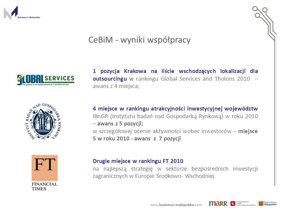 www.businessinmalopolska.com CeBiM - wyniki współpracy 1 pozycja Krakowa na liście wschodzących lokalizacji dla outsourcingu w rankingu Global Service