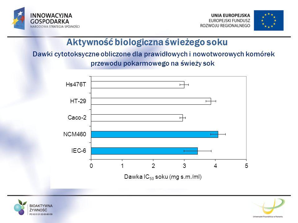 Aktywność biologiczna świeżego soku Dawki cytotoksyczne obliczone dla prawidłowych i nowotworowych komórek przewodu pokarmowego na świeży sok