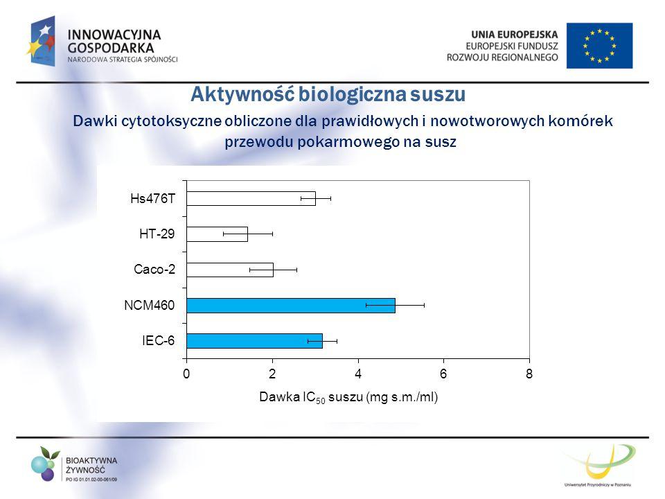 Aktywność biologiczna suszu Dawki cytotoksyczne obliczone dla prawidłowych i nowotworowych komórek przewodu pokarmowego na susz