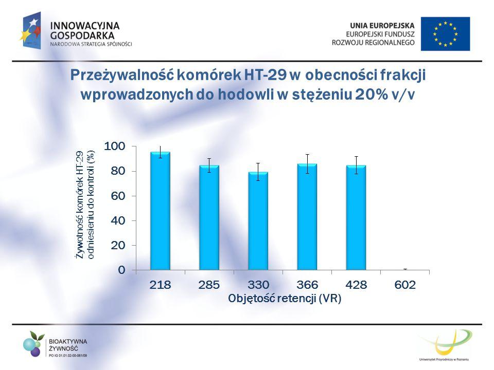 Przeżywalność komórek HT-29 w obecności frakcji wprowadzonych do hodowli w stężeniu 20% v/v
