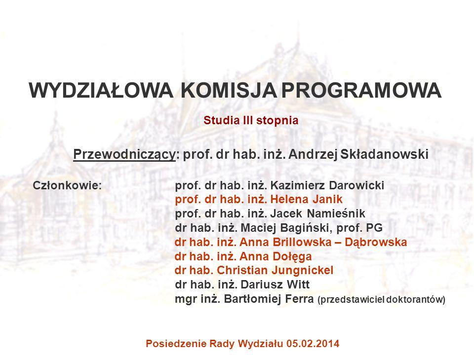 WYDZIAŁOWA KOMISJA PROGRAMOWA Studia III stopnia Przewodniczący: prof. dr hab. inż. Andrzej Składanowski Członkowie: prof. dr hab. inż. Kazimierz Daro
