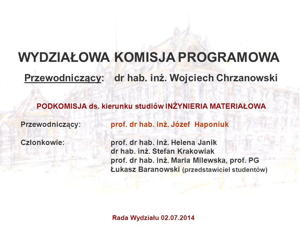 WYDZIAŁOWA KOMISJA PROGRAMOWA Przewodniczący: dr hab. inż. Wojciech Chrzanowski PODKOMISJA ds. kierunku studiów INŻYNIERIA MATERIAŁOWA Przewodniczący: