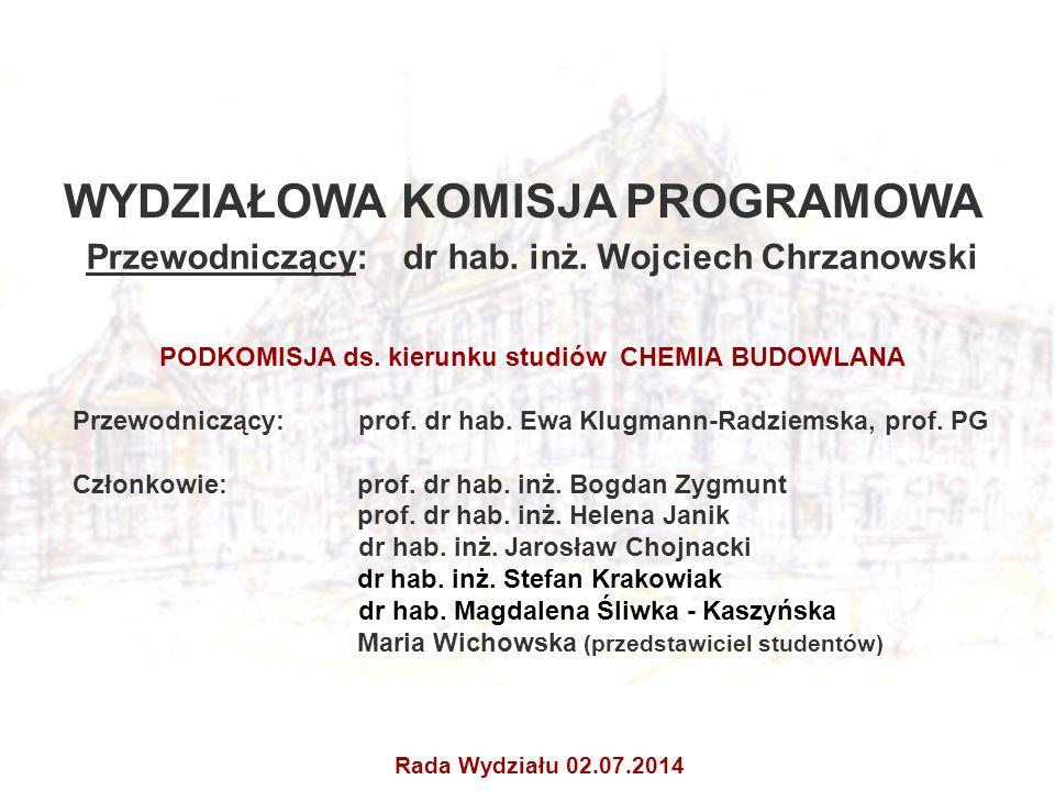WYDZIAŁOWA KOMISJA PROGRAMOWA Przewodniczący: dr hab. inż. Wojciech Chrzanowski PODKOMISJA ds. kierunku studiów CHEMIA BUDOWLANA Przewodniczący: prof.