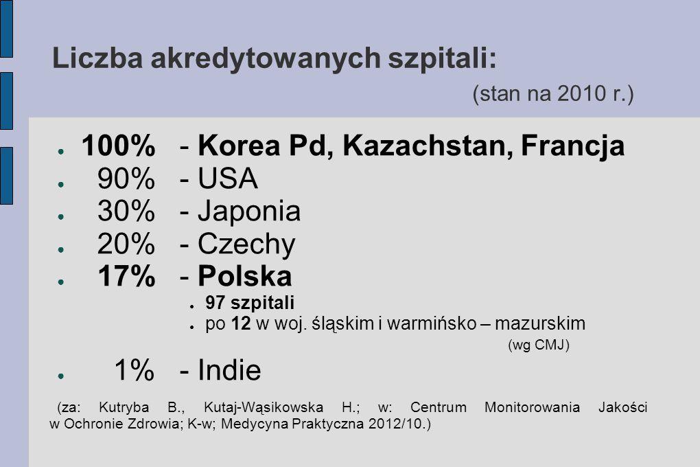 Liczba akredytowanych szpitali: (stan na 2010 r.) ● 100%- Korea Pd, Kazachstan, Francja ● 90%- USA ● 30%- Japonia ● 20%- Czechy ● 17%- Polska ● 97 szp
