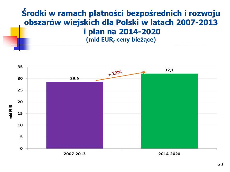 30 Środki w ramach płatności bezpośrednich i rozwoju obszarów wiejskich dla Polski w latach 2007-2013 i plan na 2014-2020 (mld EUR, ceny bieżące)